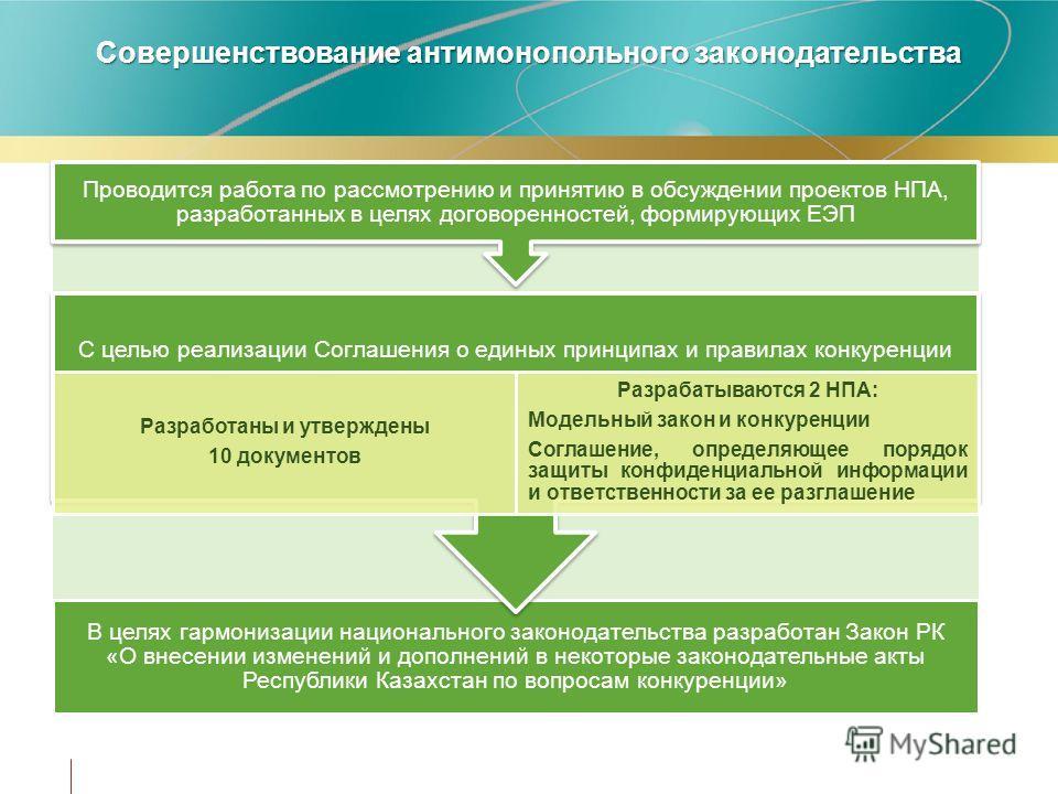 Совершенствование антимонопольного законодательства В целях гармонизации национального законодательства разработан Закон РК «О внесении изменений и дополнений в некоторые законодательные акты Республики Казахстан по вопросам конкуренции» С целью реал