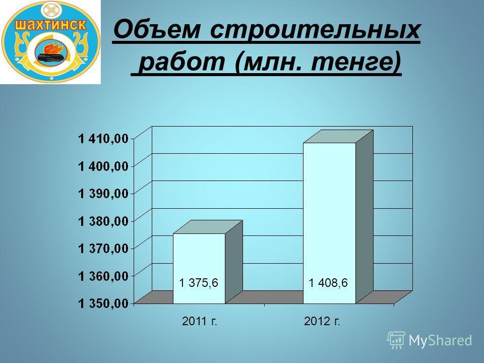 Объем строительных работ (млн. тенге) 1 375,61 408,6 2011 г.2012 г.