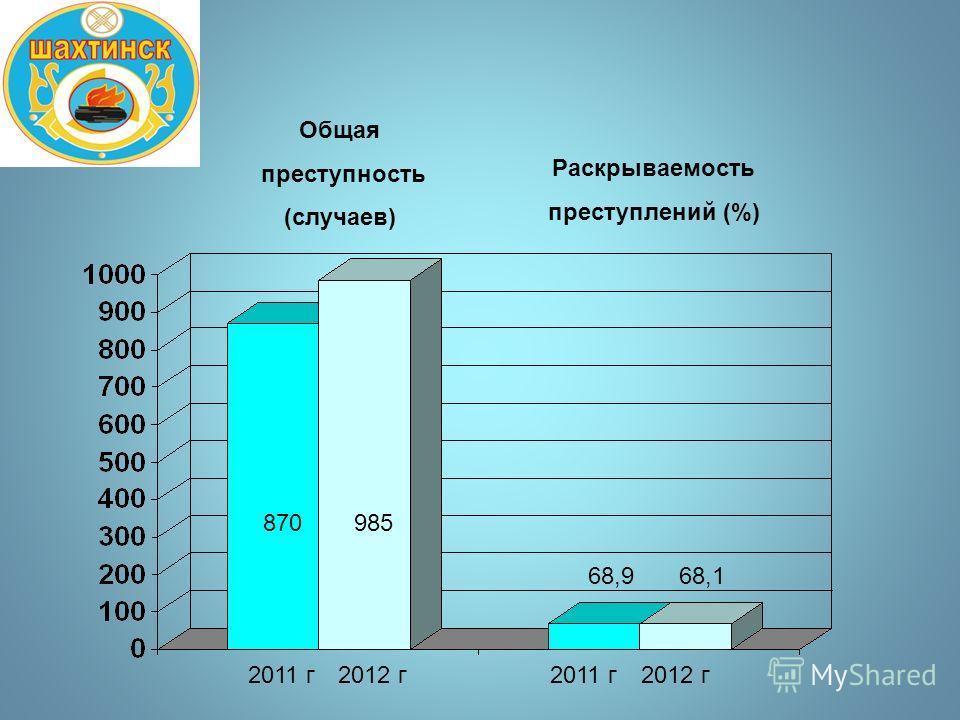 Общая преступность (случаев) Раскрываемость преступлений (%) 870985 2011 г2012 г 68,968,1 2011 г2012 г