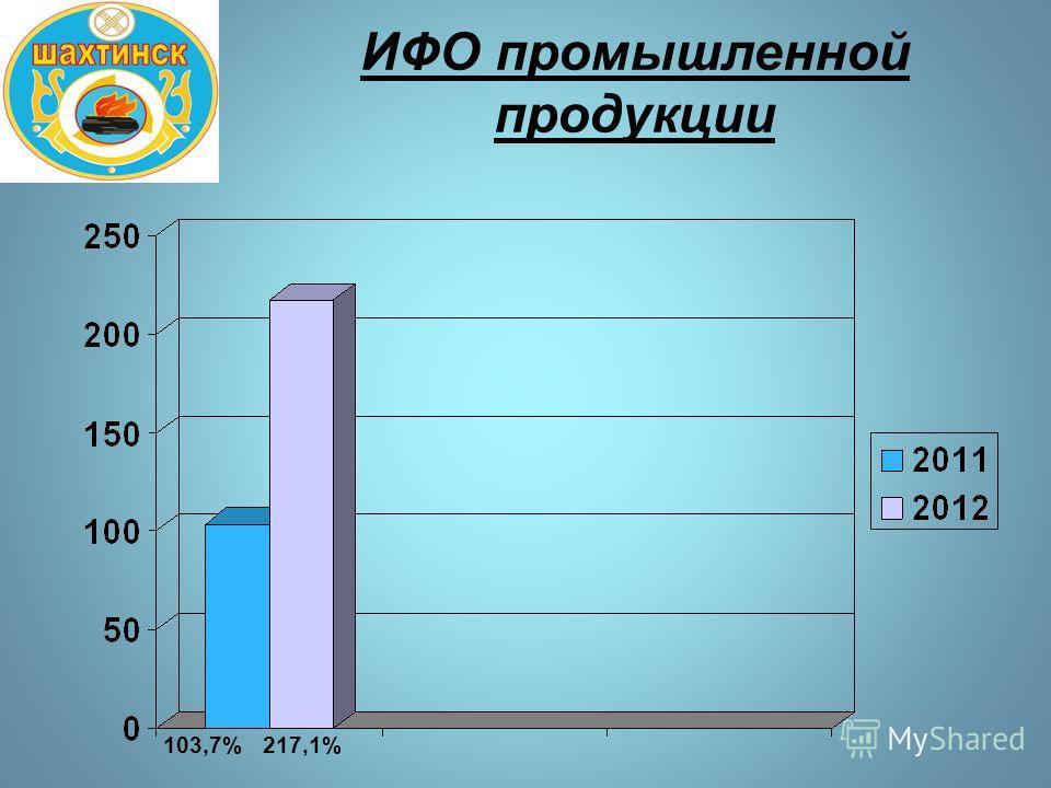 ИФО промышленной продукции 103,7%217,1%