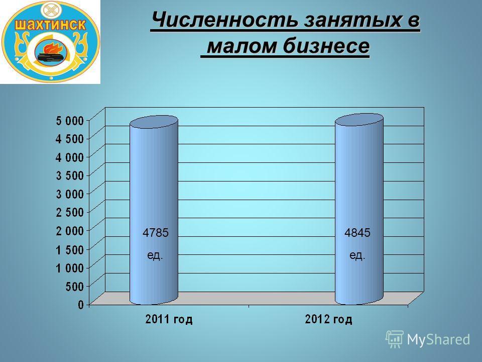 Численность занятых в малом бизнесе 4785 ед. 4845 ед.