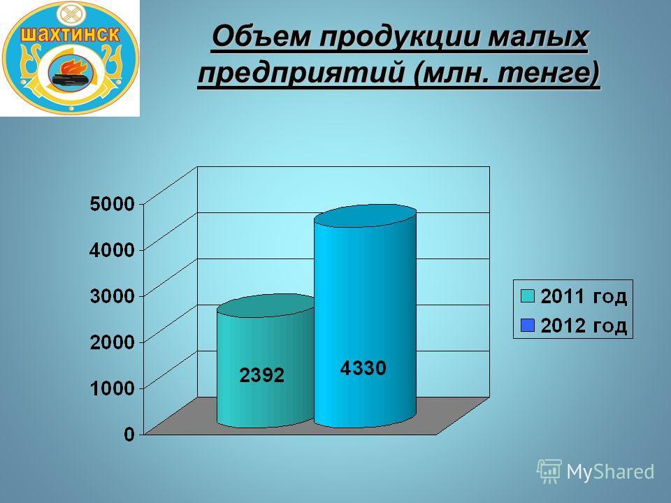 Объем продукции малых предприятий (млн. тенге)