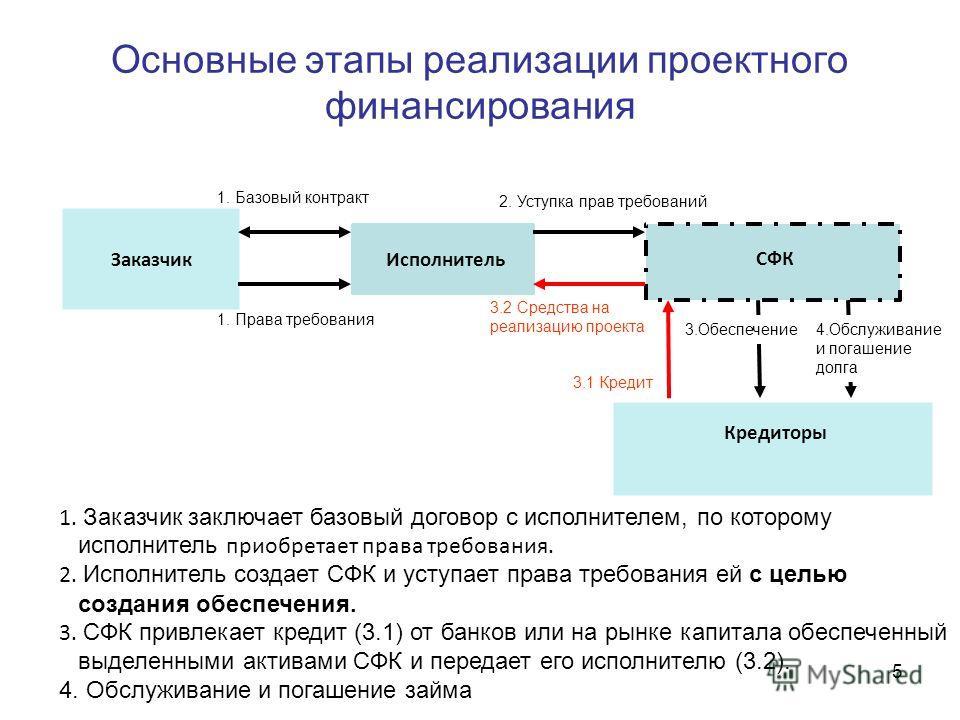 Основные этапы реализации проектного финансирования ЗаказчикИсполнитель СФК 1. Базовый контракт 1. Права требования 1. Заказчик заключает базовый договор с исполнителем, по которому исполнитель приобретает права требования. 2. Исполнитель создает СФК