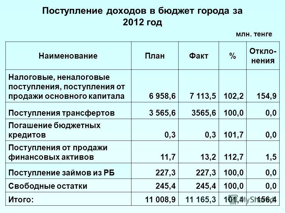 Поступление доходов в бюджет города за 2012 год НаименованиеПланФакт% Откло- нения Налоговые, неналоговые поступления, поступления от продажи основного капитала6 958,67 113,5102,2154,9 Поступления трансфертов3 565,6 100,00,0 Погашение бюджетных креди