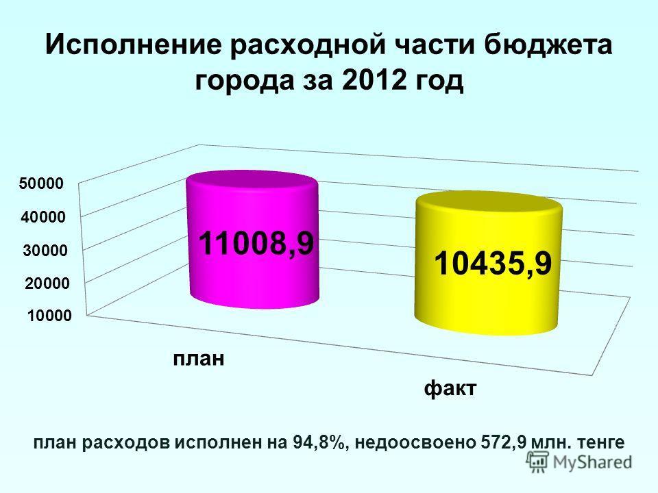 Исполнение расходной части бюджета города за 2012 год