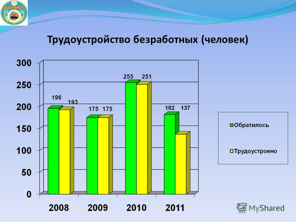 Трудоустройство безработных (человек) 175 193 255 196 251