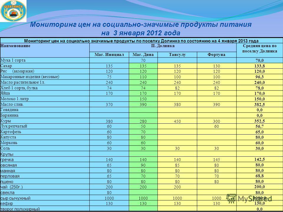 Мониторинг цен на социально-значимые продукты питания на 3 января 2012 года Мониторинг цен на социально значимые продукты по поселку Долинка по состоянию на 4 января 2013 года НаименованиеП. ДолинкаСредняя цена по поселку Долинка Маг. ИнициалМаг. Дин