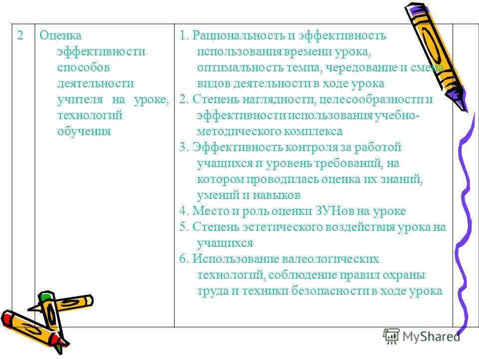 2Оценка эффективности способов деятельности учителя на уроке, технологий обучения 1. Рациональность и эффективность использования времени урока, оптимальность темпа, чередование и смена видов деятельности в ходе урока 2. Степень наглядности, целесооб