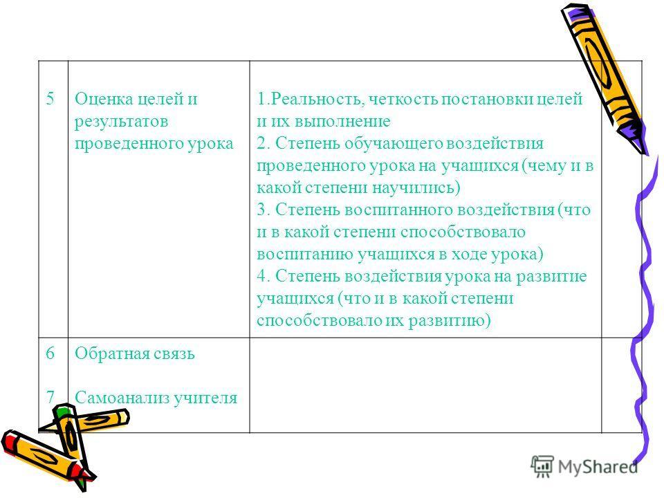 5Оценка целей и результатов проведенного урока 1.Реальность, четкость постановки целей и их выполнение 2. Степень обучающего воздействия проведенного урока на учащихся (чему и в какой степени научились) 3. Степень воспитанного воздействия (что и в ка