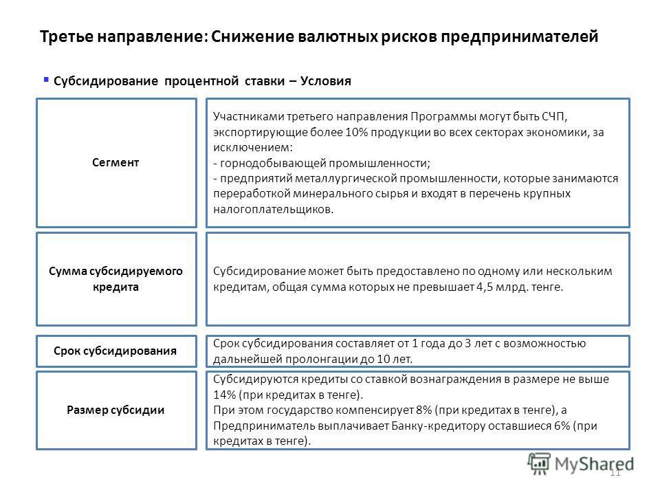 11 Субсидирование процентной ставки – Условия Сегмент Участниками третьего направления Программы могут быть СЧП, экспортирующие более 10% продукции во всех секторах экономики, за исключением: - горнодобывающей промышленности; - предприятий металлурги