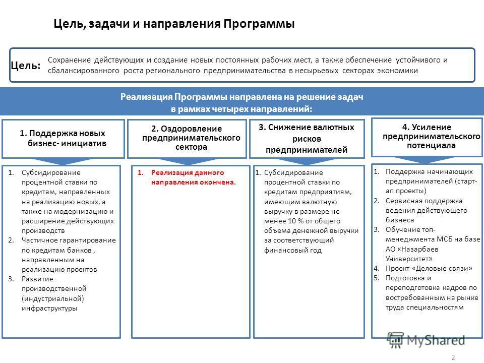 2 Цель, задачи и направления Программы Сохранение действующих и создание новых постоянных рабочих мест, а также обеспечение устойчивого и сбалансированного роста регионального предпринимательства в несырьевых секторах экономики Цель: 1.Субсидирование