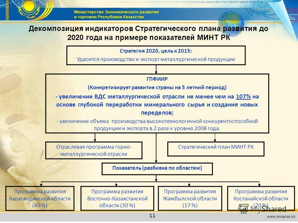 11 Декомпозиция индикаторов Стратегического плана развития до 2020 года на примере показателей МИНТ РК Стратегия 2020, цель к 2015: Удвоится производство и экспорт металлургической продукции ГПФИИР (Конкретизирует развитие страны на 5 летний период)