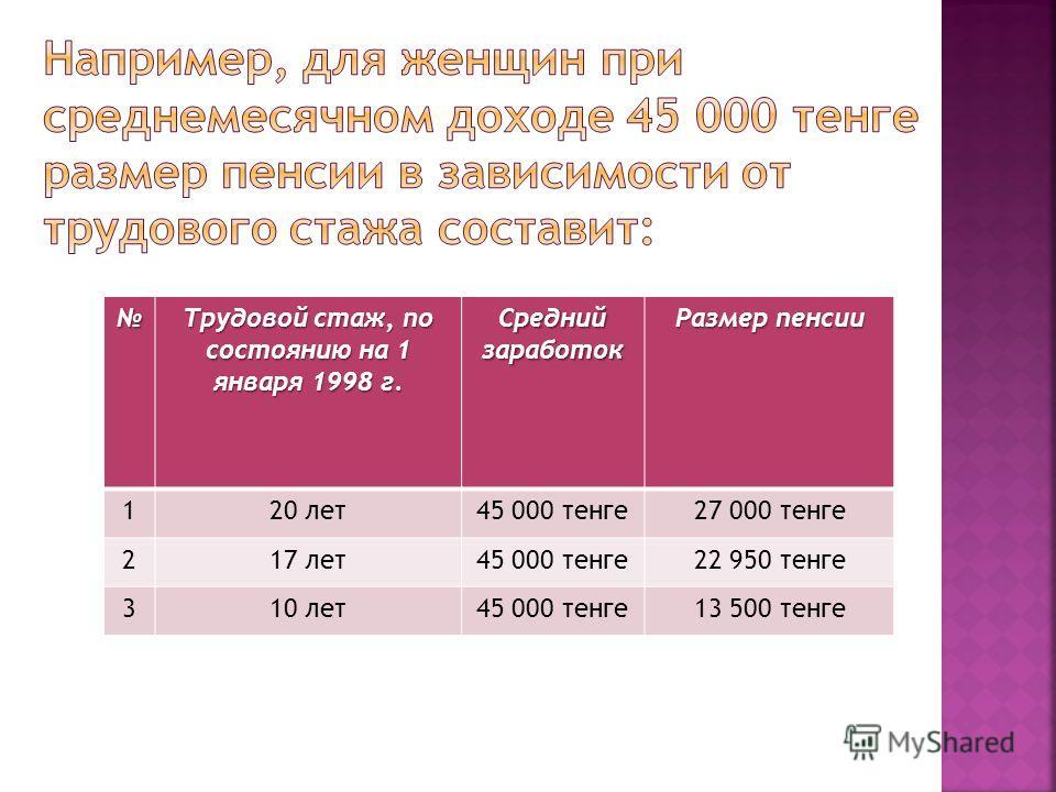 Трудовой стаж, по состоянию на 1 января 1998 г. Средний заработок Размер пенсии 120 лет45 000 тенге27 000 тенге 217 лет45 000 тенге22 950 тенге 310 лет45 000 тенге13 500 тенге