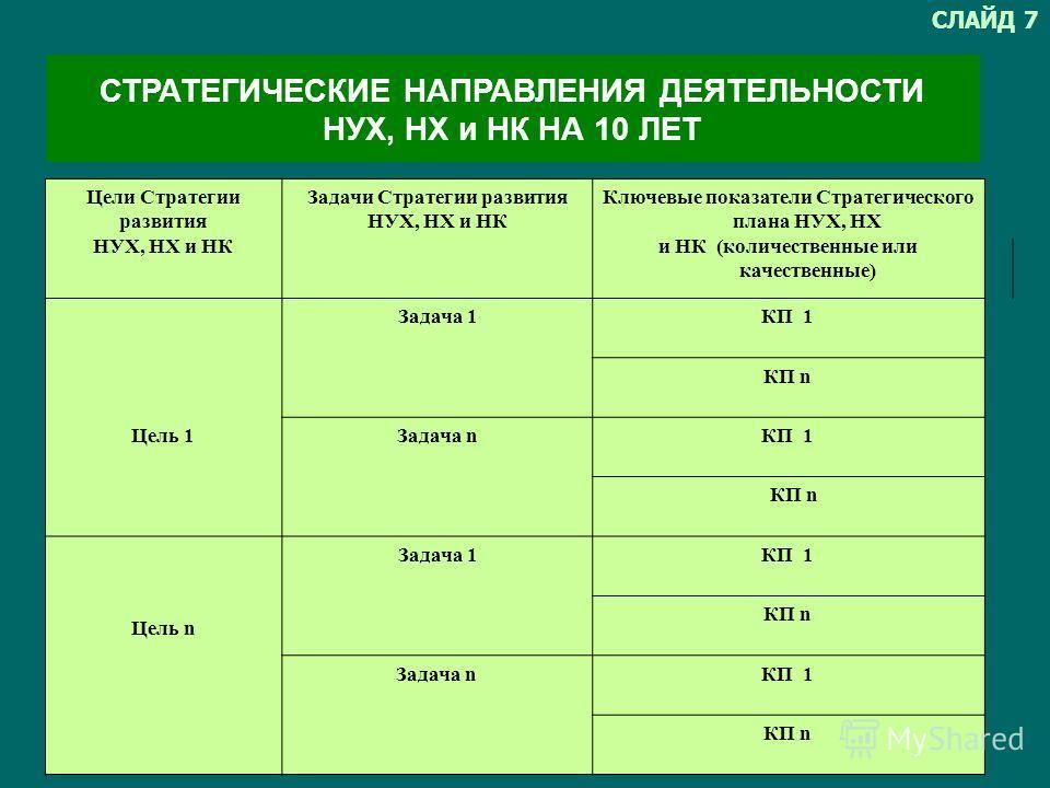 Цели Стратегии развития НУХ, НХ и НК Задачи Стратегии развития НУХ, НХ и НК Ключевые показатели Стратегического плана НУХ, НХ и НК (количественные или качественные) Задача 1КП 1 КП n Цель 1Задача nКП 1 КП n Цель n Задача 1КП 1 КП n Задача n КП 1 КП n