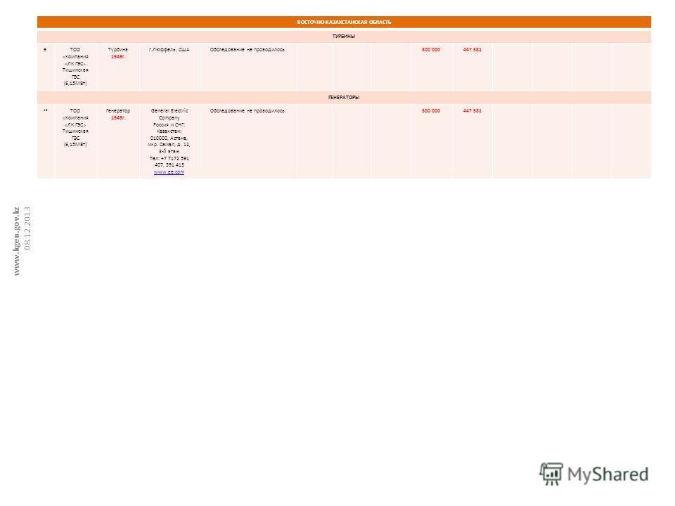 ВОСТОЧНО-КАЗАХСТАНСКАЯ ОБЛАСТЬ ТУРБИНЫ 9ТОО «Компания «ЛК ГЭС» Тишинская ГЭС (6,15МВт) Турбина 1949г. г.Люффель, СШАОбследование не проводилось.300 000447 581 ГЕНЕРАТОРЫ 10 ТОО «Компания «ЛК ГЭС» Тишинская ГЭС (6,15МВт) Генератор 1949г. General Elect