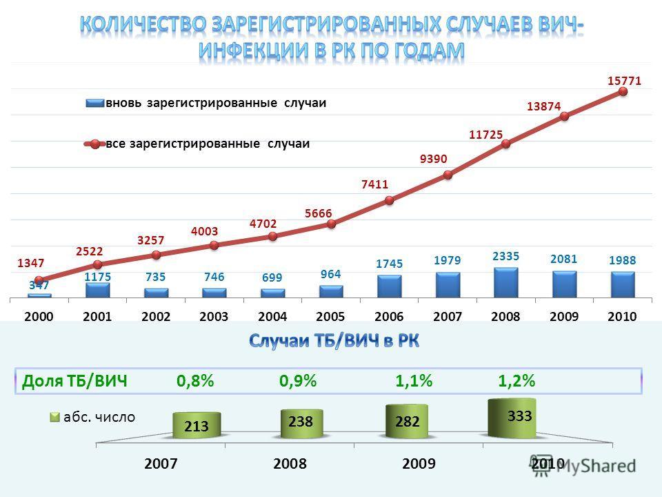 Доля ТБ/ВИЧ 0,8% 0,9% 1,1% 1,2%