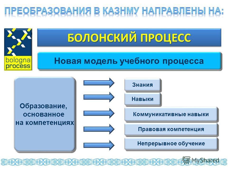 Новая модель учебного процесса Образование, основанное на компетенциях Образование, основанное на компетенциях Непрерывное обучение БОЛОНСКИЙ ПРОЦЕСС Правовая компетенция Коммуникативные навыки Навыки Знания