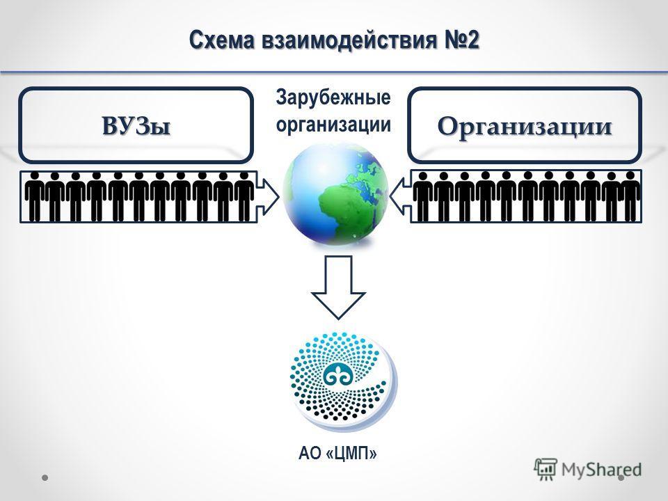ВУЗыОрганизации Схема взаимодействия 2 АО «ЦМП» Зарубежные организации