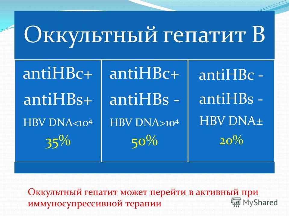 Оккультный гепатит В antiHBc+ antiHBs+ HBV DNA10 4 50% antiHBc - antiHBs - HBV DNA± 20% Оккультный гепатит может перейти в активный при иммуносупрессивной терапии