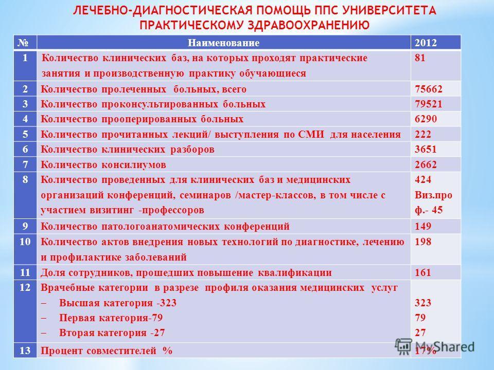 Наименование2012 1 Количество клинических баз, на которых проходят практические занятия и производственную практику обучающиеся 81 2Количество пролеченных больных, всего75662 3Количество проконсультированных больных79521 4Количество прооперированных