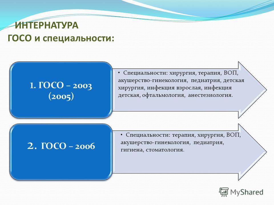 ИНТЕРНАТУРА ГОСО и специальности: Специальности: хирургия, терапия, ВОП, акушерство-гинекология, педиатрия, детская хирургия, инфекция взрослая, инфекция детская, офтальмология, анестезиология. 1. ГОСО – 2003 (2005) Специальности: терапия, хирургия,
