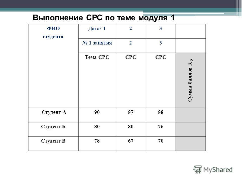 ФИО студента Дата/ 123 1 занятия23 Тема CРССРС Сумма баллов R 5 Студент А908788 Студент Б80 76 Студент В786770 Выполнение СРС по теме модуля 1