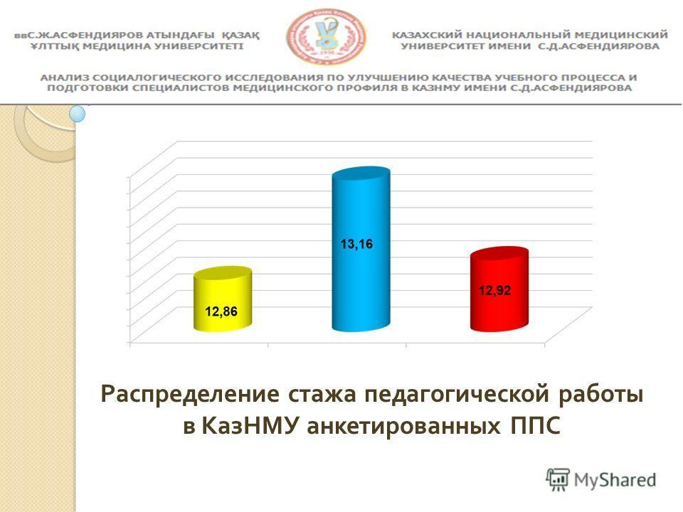 Распределение стажа педагогической работы в КазНМУ анкетированных ППС