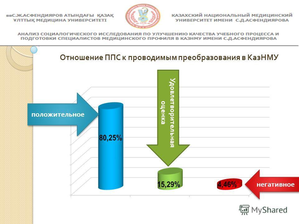 Отношение ППС к проводимым преобразования в КазНМУ положительное Удовлетворительная оценка негативное