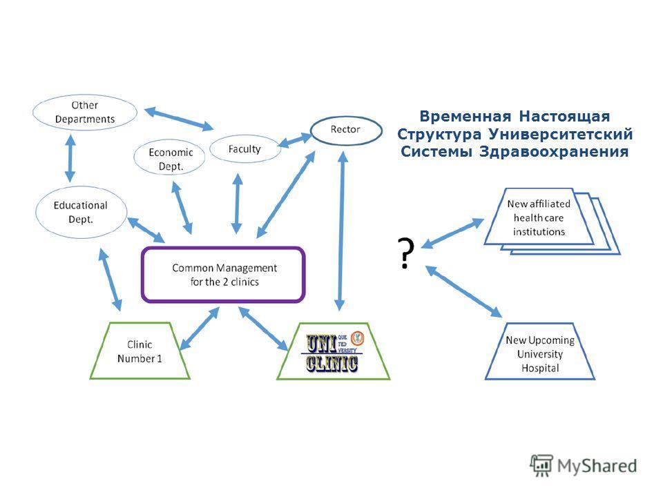 Временная Настоящая Структура Университетский Системы Здравоохранения
