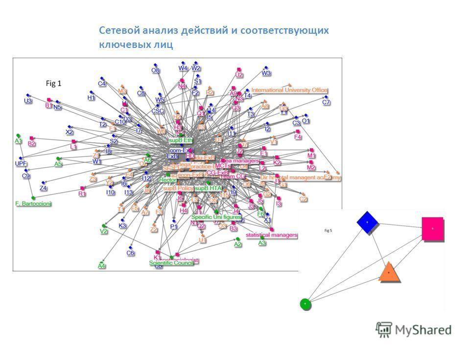 Сетевой анализ действий и соответствующих ключевых лиц