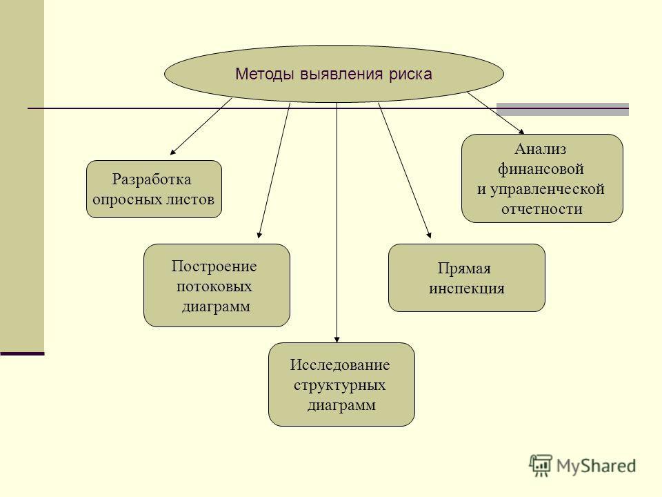Методы выявления риска Разработка опросных листов Построение потоковых диаграмм Исследование структурных диаграмм Прямая инспекция Анализ финансовой и управленческой отчетности