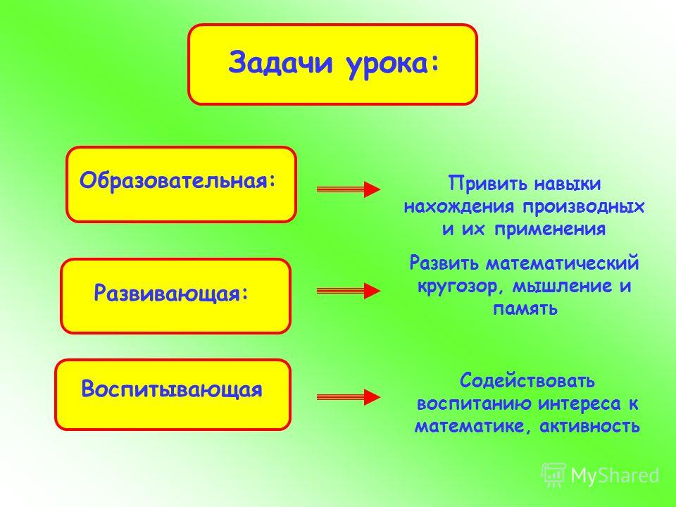 Задачи урока: Образовательная: Развивающая: Воспитывающая Привить навыки нахождения производных и их применения Развить математический кругозор, мышление и память Содействовать воспитанию интереса к математике, активность