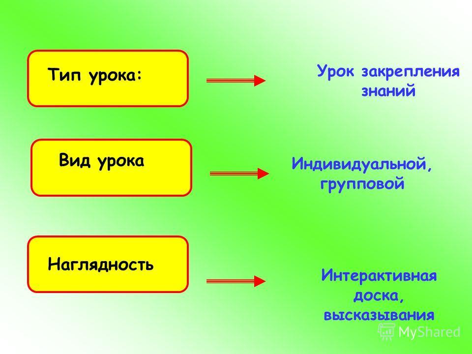 Тип урока: Вид урока Наглядность Урок закрепления знаний Индивидуальной, групповой Интерактивная доска, высказывания
