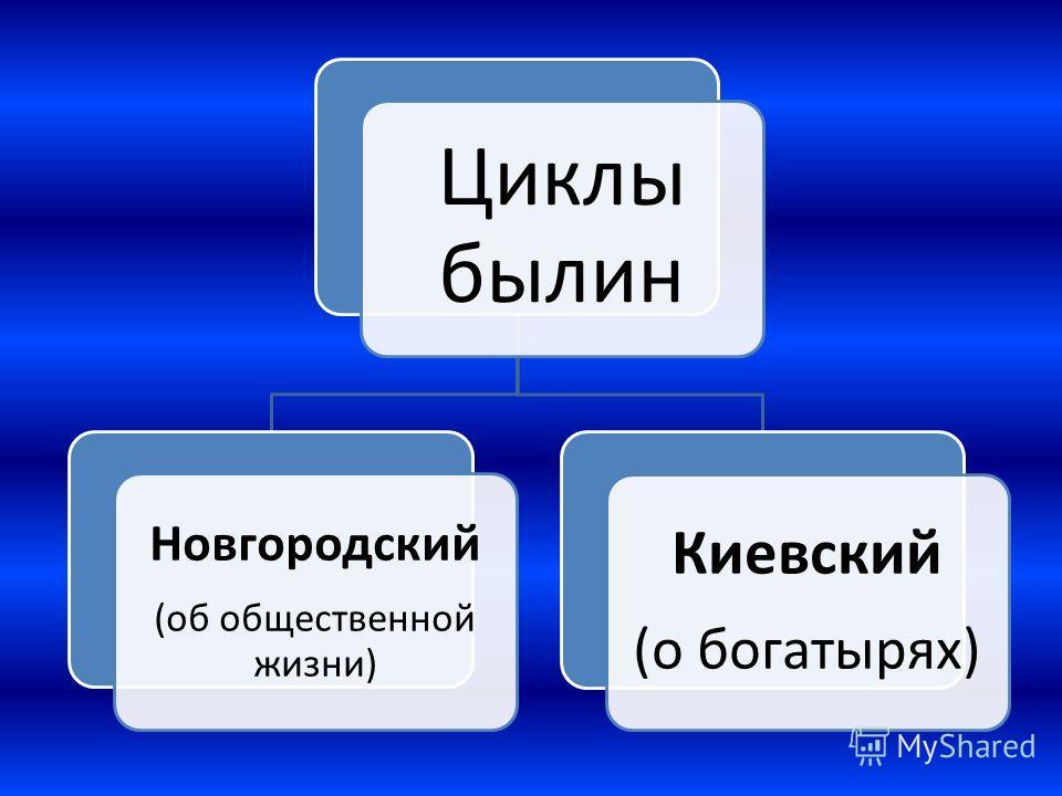 Циклы былин Новгородский (об общественной жизни) Киевский (о богатырях)