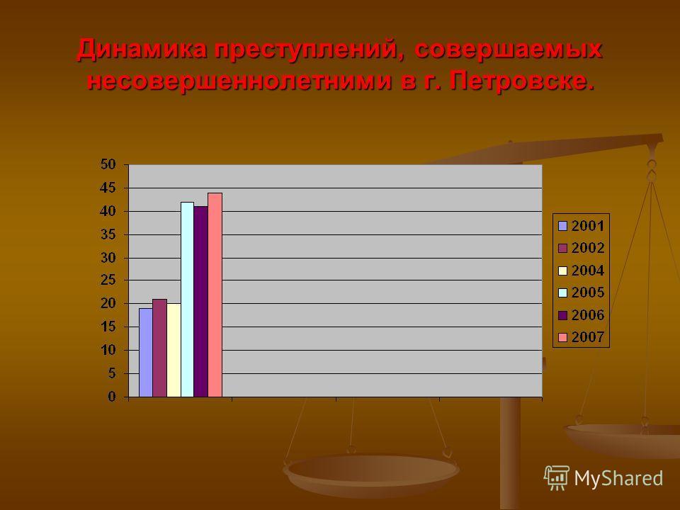 Динамика преступлений, совершаемых несовершеннолетними в г. Петровске.