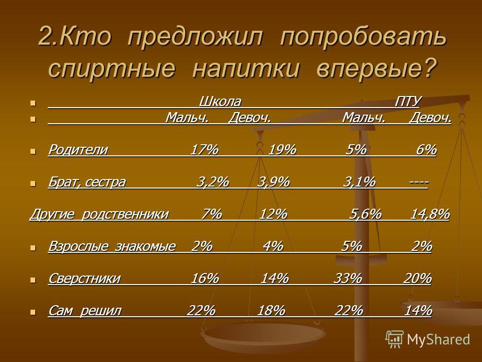 2.Кто предложил попробовать спиртные напитки впервые? Школа ПТУ Школа ПТУ Мальч. Девоч. Мальч. Девоч. Мальч. Девоч. Мальч. Девоч. Родители 17% 19% 5% 6% Родители 17% 19% 5% 6% Брат, сестра 3,2% 3,9% 3,1% ---- Брат, сестра 3,2% 3,9% 3,1% ---- Другие р
