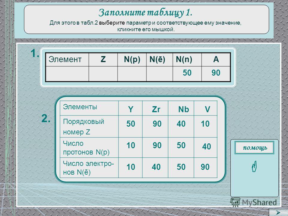 1. 2. ЭлементZN(p)N(ē)N(n)A 5090 Элементы Порядковый номер Z Число протонов N(p) Число электро- нов N(ē) Zr 40 50 YNbV 9090 9090 1010 1010 509090 1010 помощь Z = N(p) = N(ē) A = N(p) + N(n) N(n) = A – N(p) Заполните таблицу 1. Для этого в табл.2 выбе