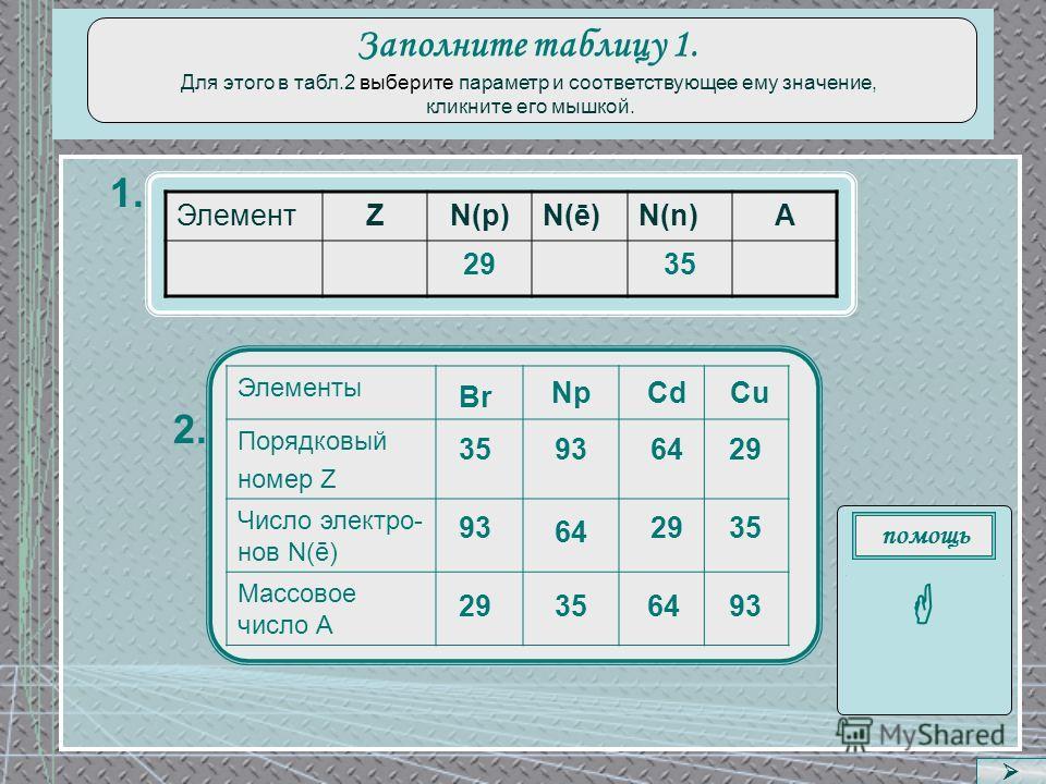 1. 2. Заполните таблицу 1. Для этого в табл.2 выберите параметр и соответствующее ему значение, кликните его мышкой. ЭлементZN(p)N(ē)N(n)A 2935 Элементы Порядковый номер Z Число электро- нов N(ē) Массовое число А Cu 29 64 35 64 Br CdNp 64 35 29 93 35
