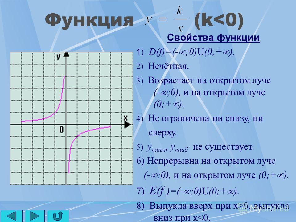 Функция (k>0) Свойства функции 1) D(f)=(- ;0)U(0;+ ). 2) Нечётная. 3) Убывает на открытом луче (- ;0), и на открытом луче (0;+ ). 4) Не ограничена ни снизу, ни сверху. 5) y наим, y наиб не существует. 6) Непрерывна на открытом луче (- ;0), и на откры