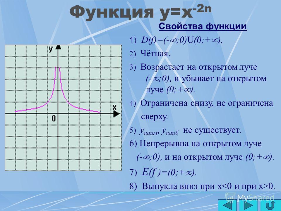 Функция y=x -(2n+1) Свойства функции 1) D(f)=(- ;0)U(0;+ ). 2) Нечётная. 3) Убывает на открытом луче (- ;0), и на открытом луче (0;+ ). 4) Не ограничена ни снизу, ни сверху. 5) y наим, y наиб не существует. 6) Непрерывна на открытом луче (- ;0), и на