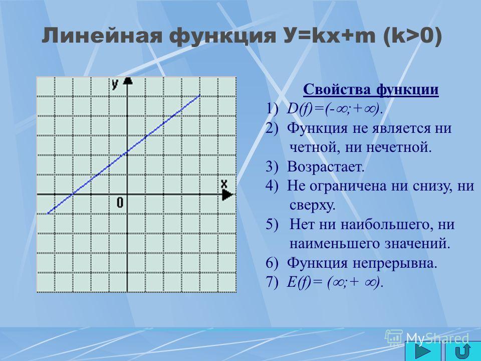 План 1)ЛЛинейная функция 2)ККвадратичная функция 3)ДДругие функции