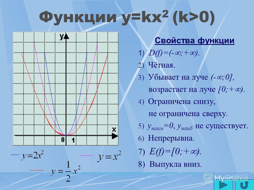 Функция y=kx (k