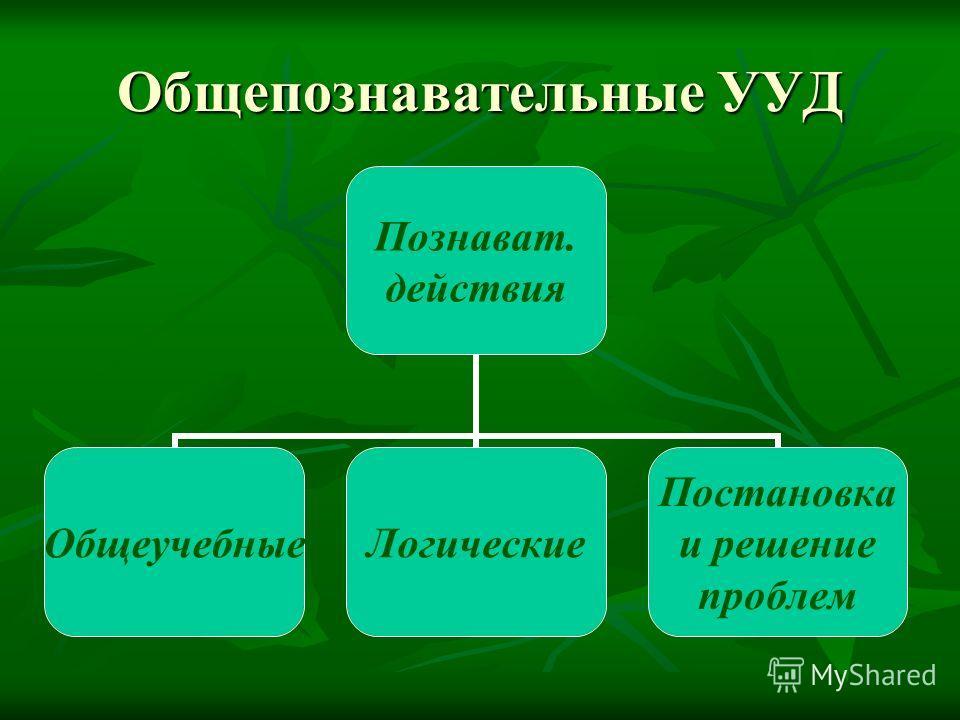 Общепознавательные УУД Познават. действия ОбщеучебныеЛогические Постановка и решение проблем