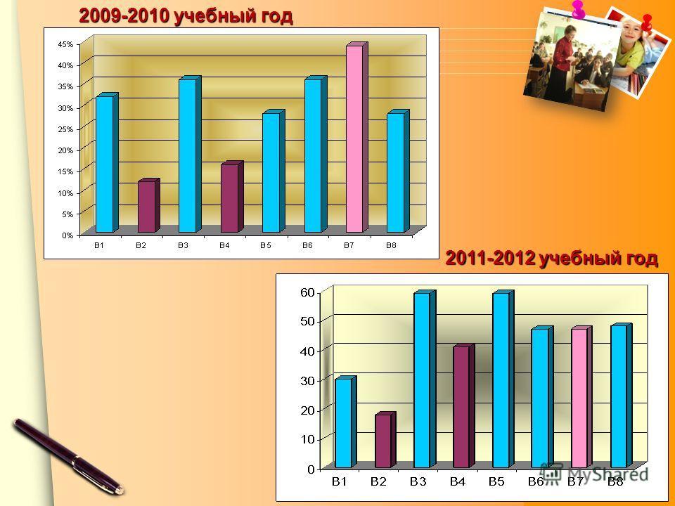 www.themegallery.com 2009-2010 учебный год 2011-2012 учебный год