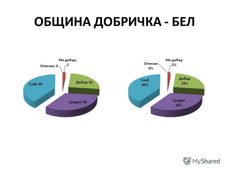 ОБЩИНА ДОБРИЧКА - БЕЛ
