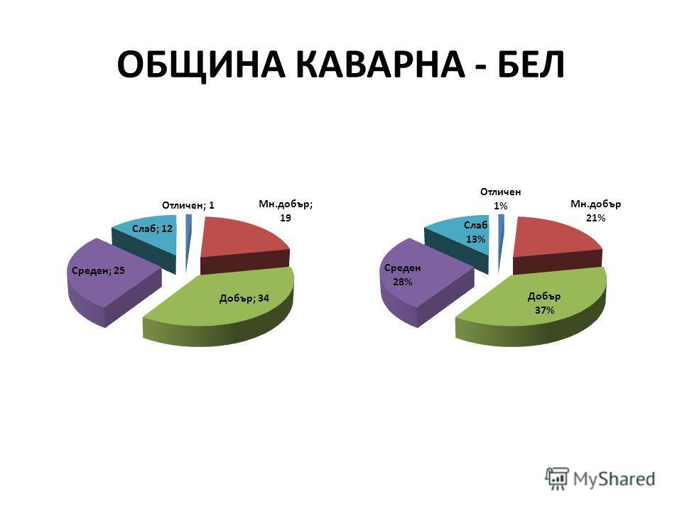 ОБЩИНА КАВАРНА - БЕЛ