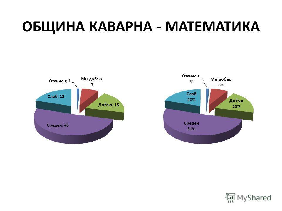 ОБЩИНА КАВАРНА - МАТЕМАТИКА