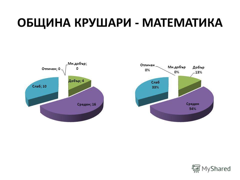 ОБЩИНА КРУШАРИ - МАТЕМАТИКА