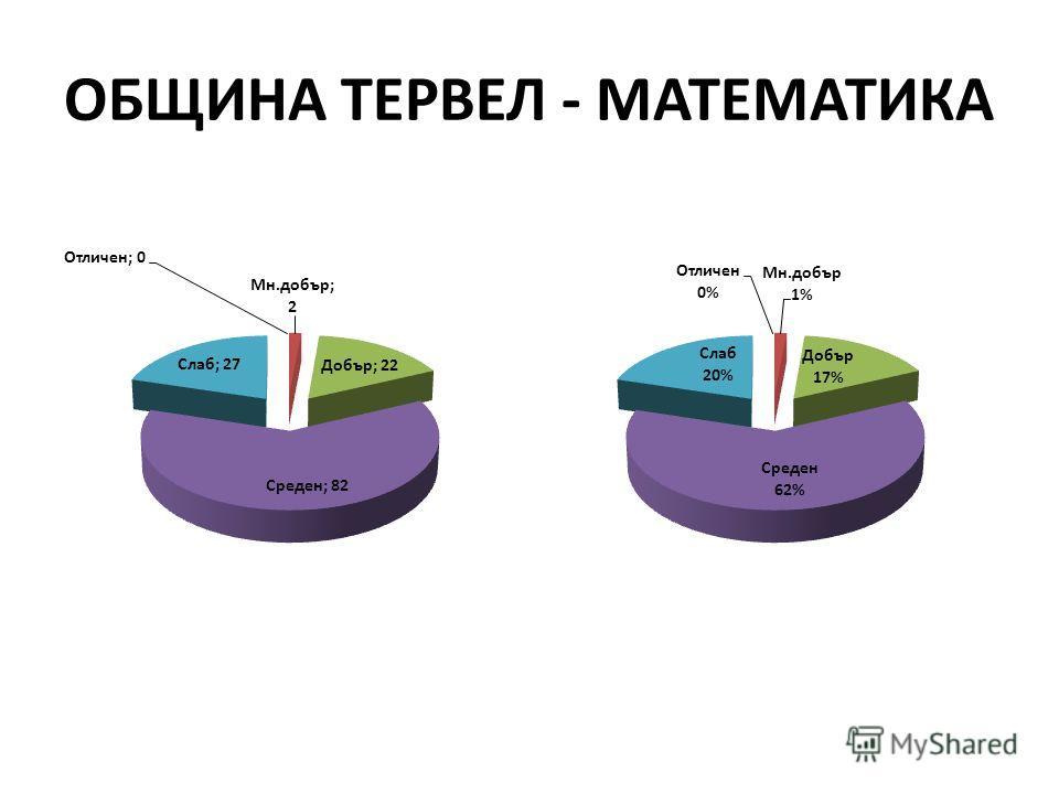 ОБЩИНА ТЕРВЕЛ - МАТЕМАТИКА