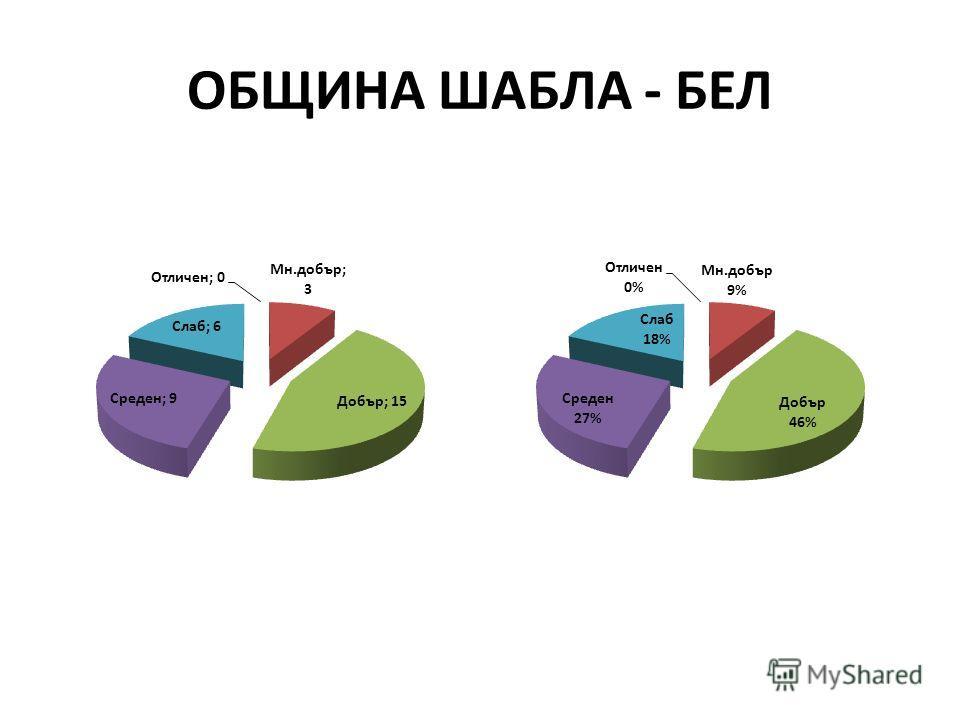 ОБЩИНА ШАБЛА - БЕЛ